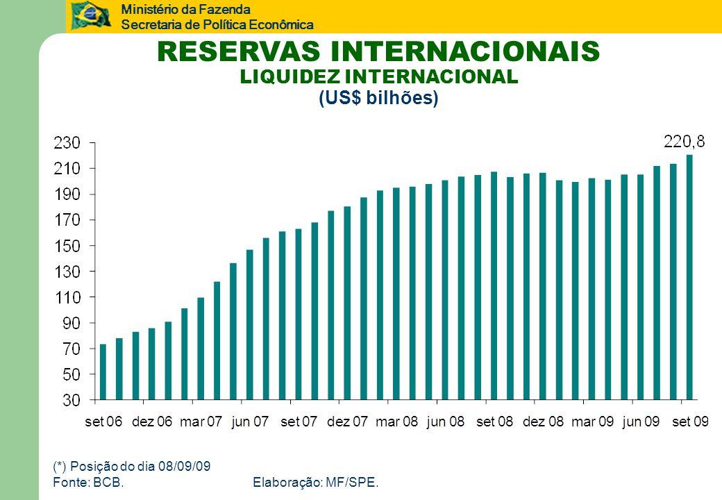 Ministério da Fazenda Secretaria de Política Econômica RESERVAS INTERNACIONAIS LIQUIDEZ INTERNACIONAL (US$ bilhões) (*) Posição do dia 08/09/09 Fonte: