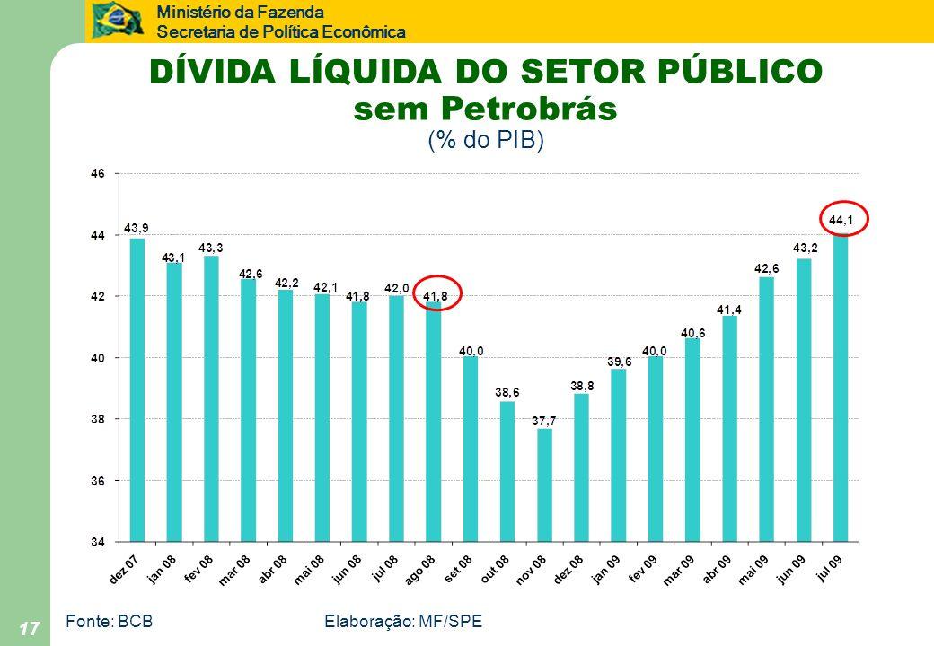 Ministério da Fazenda Secretaria de Política Econômica 17 Fonte: BCBElaboração: MF/SPE DÍVIDA LÍQUIDA DO SETOR PÚBLICO sem Petrobrás (% do PIB)