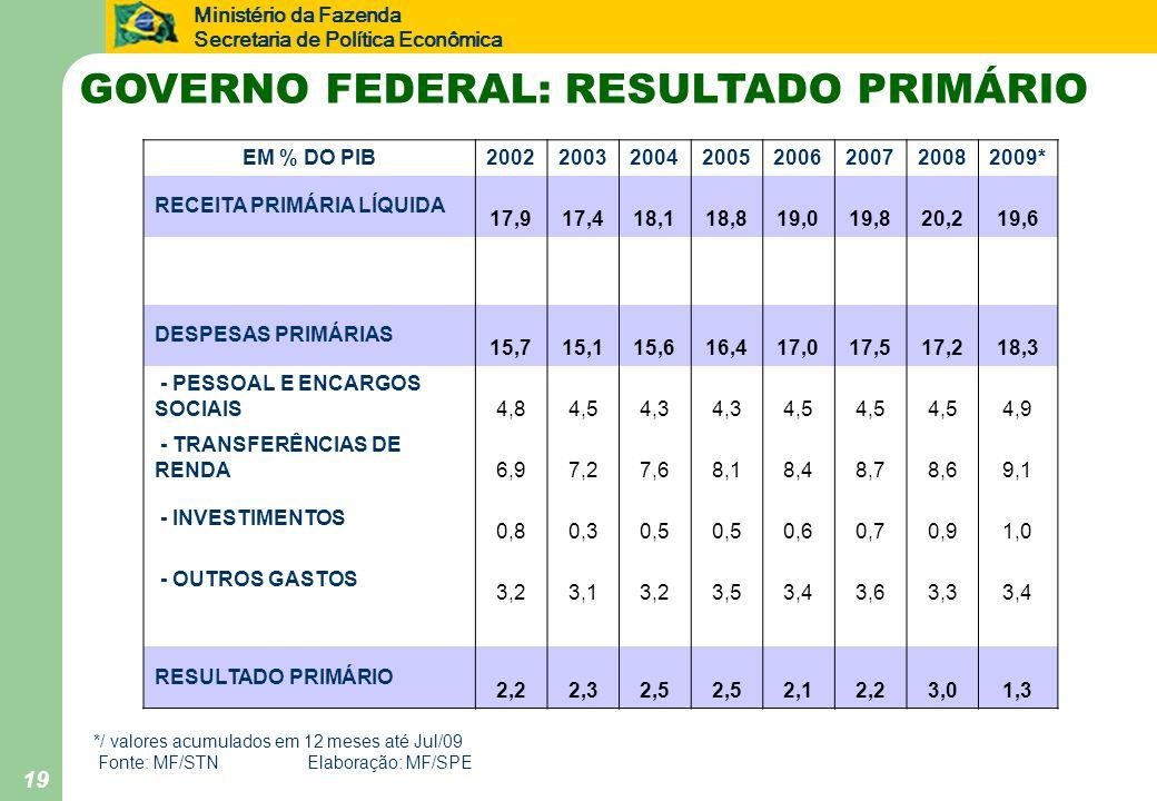 Ministério da Fazenda Secretaria de Política Econômica GOVERNO FEDERAL: RESULTADO PRIMÁRIO EM % DO PIB20022003200420052006200720082009* RECEITA PRIMÁR