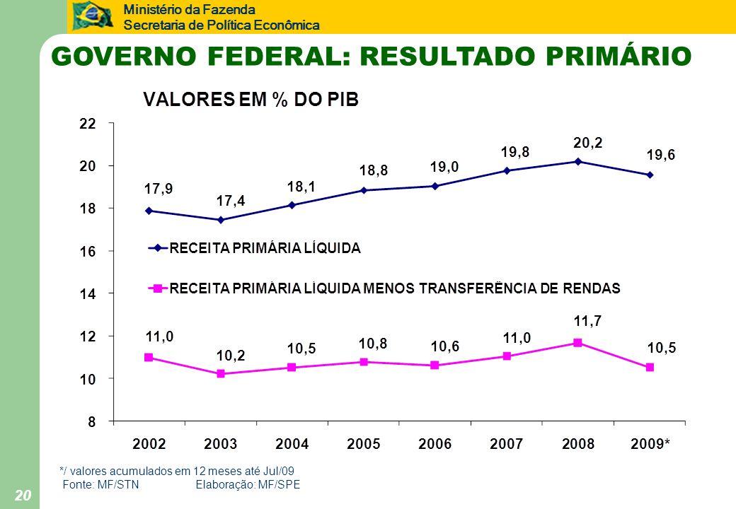 Ministério da Fazenda Secretaria de Política Econômica GOVERNO FEDERAL: RESULTADO PRIMÁRIO */ valores acumulados em 12 meses até Jul/09 Fonte: MF/STNE