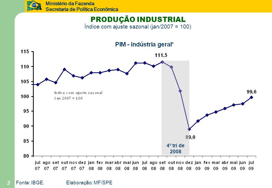 Ministério da Fazenda Secretaria de Política Econômica 3 Fonte: IBGE.Elaboração: MF/SPE PRODUÇÃO INDUSTRIAL Índice com ajuste sazonal (jan/2007 = 100)