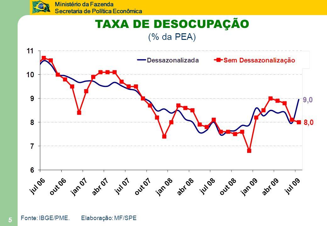 Ministério da Fazenda Secretaria de Política Econômica 5 Fonte: IBGE/PME.Elaboração: MF/SPE TAXA DE DESOCUPAÇÃO (% da PEA)