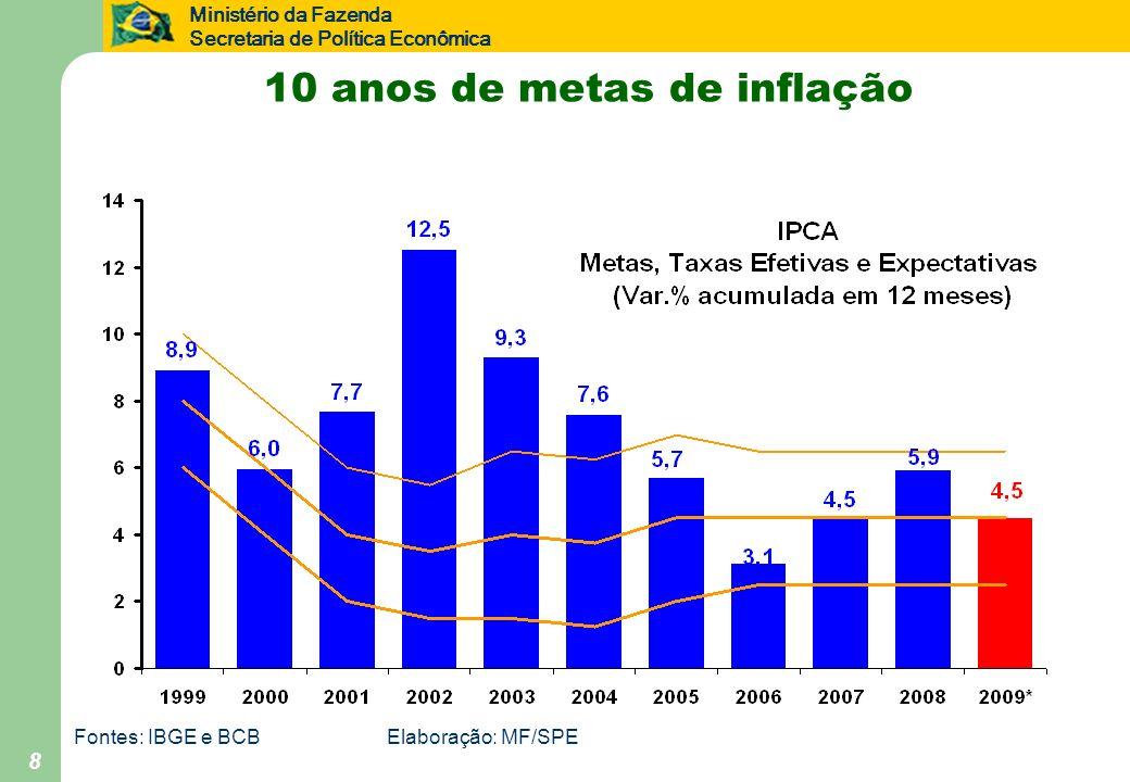 Ministério da Fazenda Secretaria de Política Econômica 8 10 anos de metas de inflação Fontes: IBGE e BCBElaboração: MF/SPE