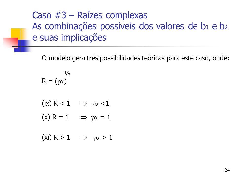 24 Caso #3 – Raízes complexas As combinações possíveis dos valores de b 1 e b 2 e suas implicações O modelo gera três possibilidades teóricas para est