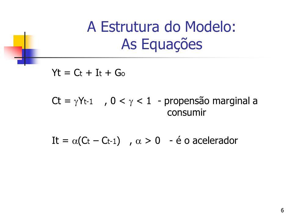 6 A Estrutura do Modelo: As Equações Yt = C t + I t + G o Ct = Y t-1, 0 < < 1 - propensão marginal a consumir It = (C t – C t-1 ), > 0 - é o acelerado