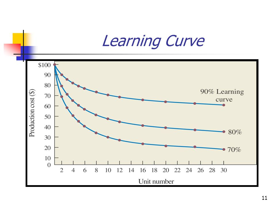 12 Learning Curve