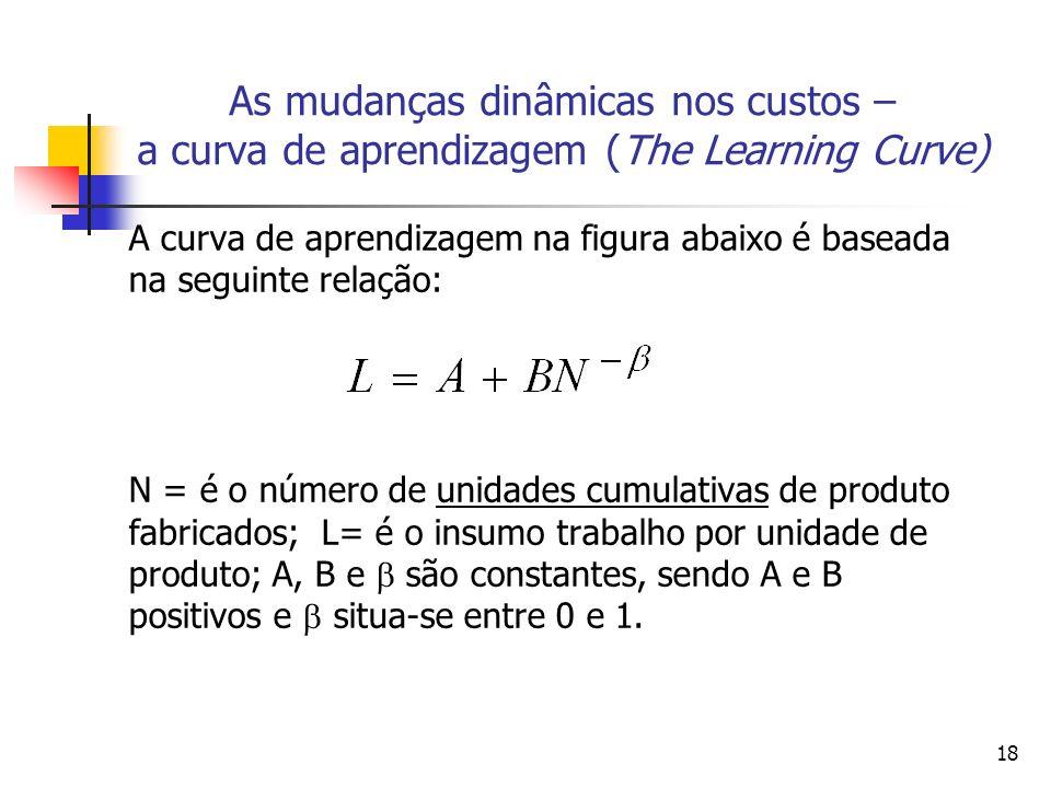 18 A curva de aprendizagem na figura abaixo é baseada na seguinte relação: N = é o número de unidades cumulativas de produto fabricados; L= é o insumo
