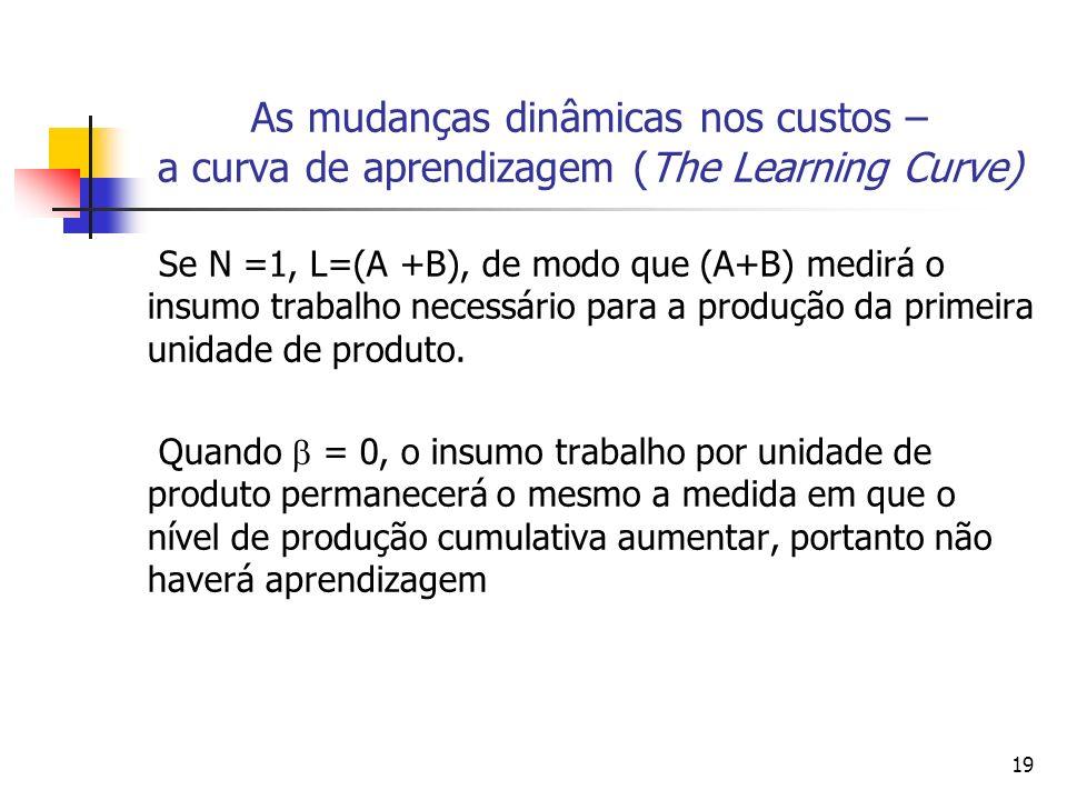 19 As mudanças dinâmicas nos custos – a curva de aprendizagem (The Learning Curve) Se N =1, L=(A +B), de modo que (A+B) medirá o insumo trabalho neces