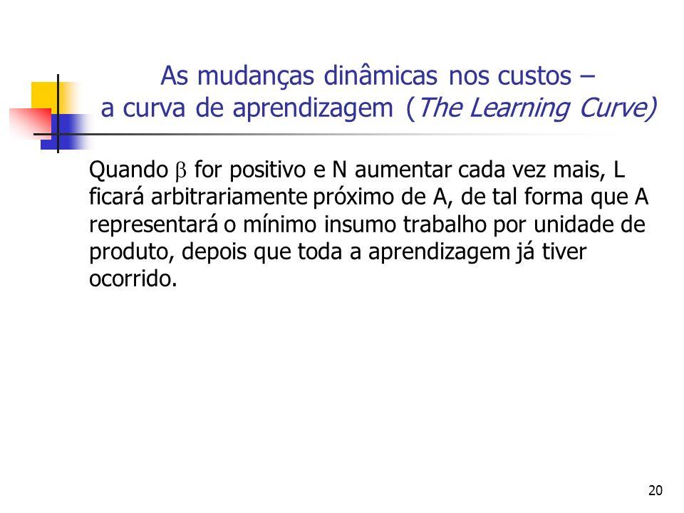 20 As mudanças dinâmicas nos custos – a curva de aprendizagem (The Learning Curve) Quando for positivo e N aumentar cada vez mais, L ficará arbitraria
