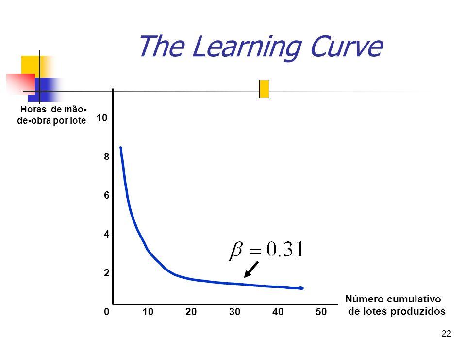 22 The Learning Curve Número cumulativo de lotes produzidos Horas de mão- de-obra por lote 10203040500 2 4 6 8 10