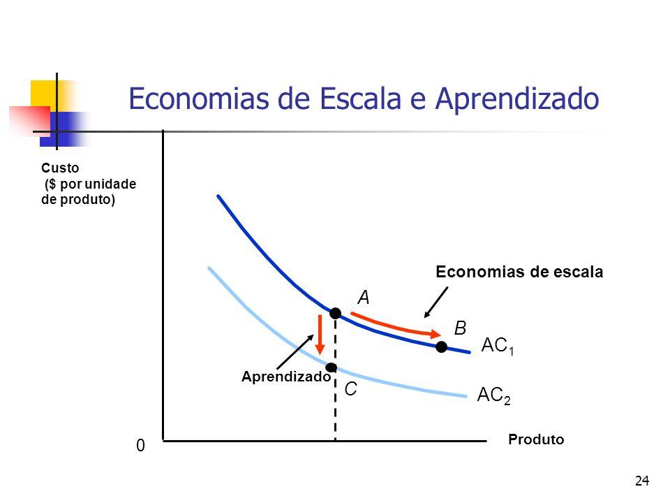 24 Economias de Escala e Aprendizado Produto Custo ($ por unidade de produto) AC 1 B Economias de escala A AC 2 Aprendizado C 0