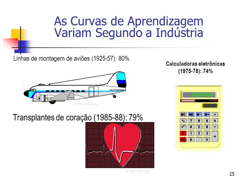 25 Linhas de montagem de aviões (1925-57): 80% Calculadoras eletrônicas (1975-78): 74% Transplantes de coração (1985-88): 79% © 1995 Corel Corp. As Cu