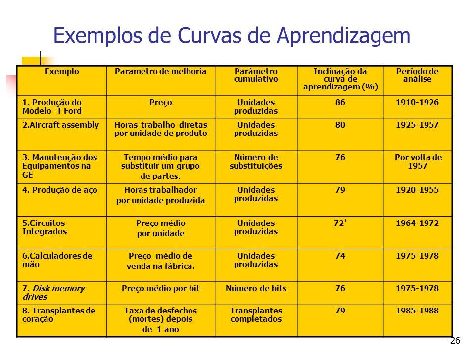 26 Exemplos de Curvas de Aprendizagem ExemploParametro de melhoriaParâmetro cumulativo Inclinação da curva de aprendizagem (%) Período de análise 1. P