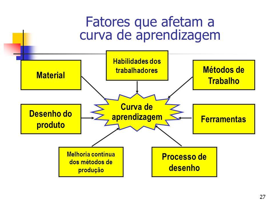27 Habilidades dos trabalhadores Ferramentas Desenho do produto Material Curva de aprendizagem Métodos de Trabalho Melhoria contínua dos métodos de pr