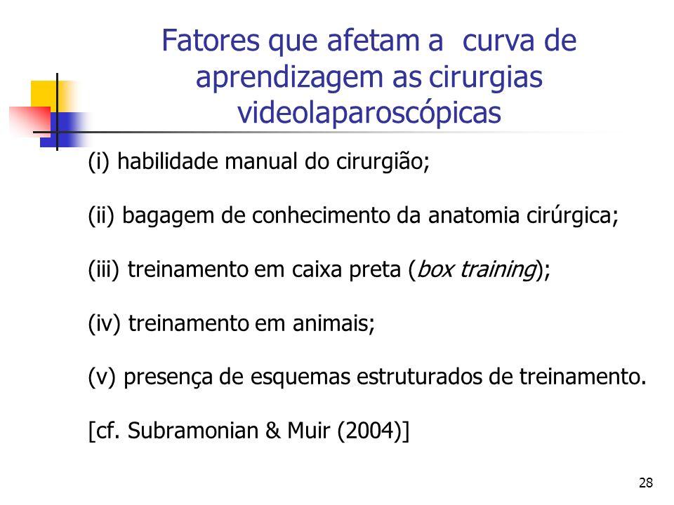28 Fatores que afetam a curva de aprendizagem as cirurgias videolaparoscópicas (i) habilidade manual do cirurgião; (ii) bagagem de conhecimento da ana