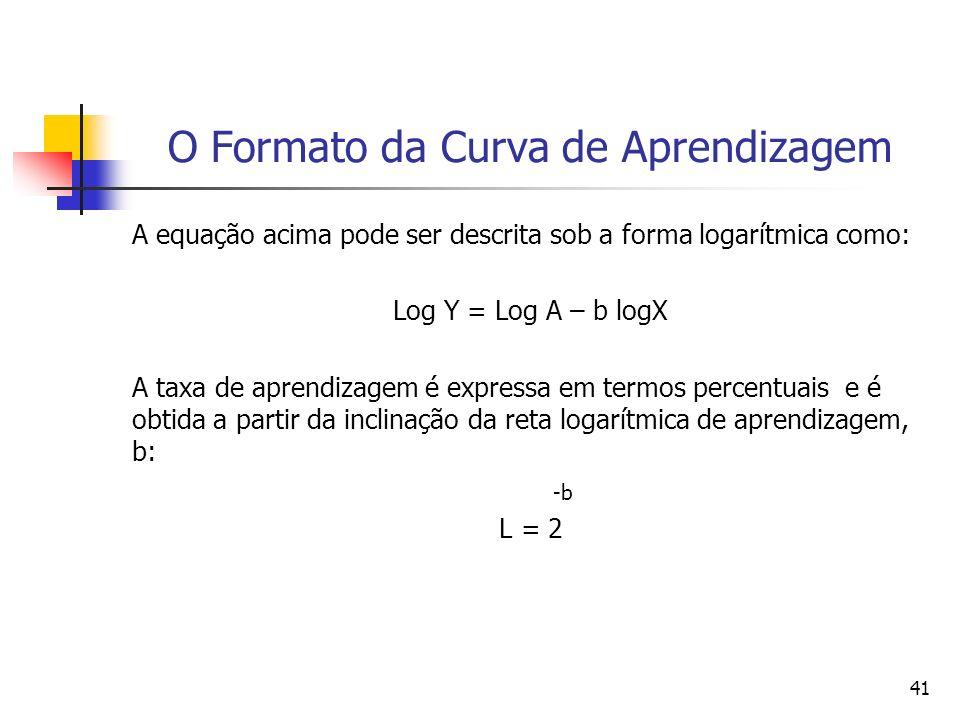 41 O Formato da Curva de Aprendizagem A equação acima pode ser descrita sob a forma logarítmica como: Log Y = Log A – b logX A taxa de aprendizagem é