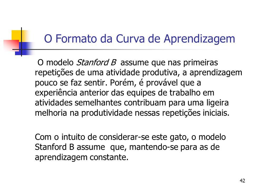 42 O Formato da Curva de Aprendizagem O modelo Stanford B assume que nas primeiras repetições de uma atividade produtiva, a aprendizagem pouco se faz