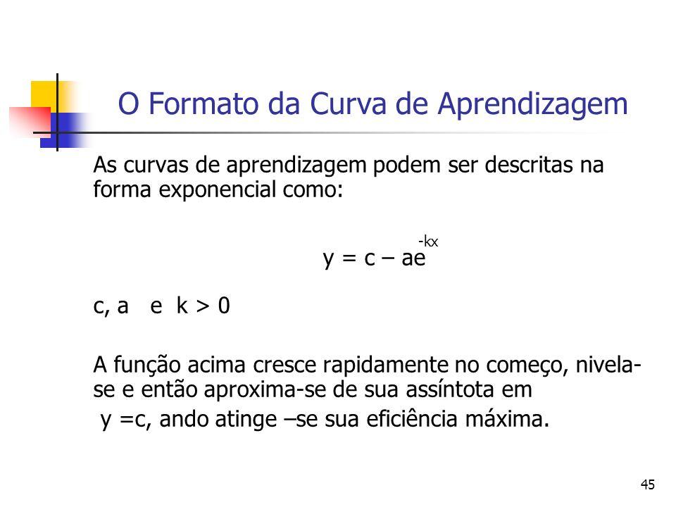45 O Formato da Curva de Aprendizagem As curvas de aprendizagem podem ser descritas na forma exponencial como: -kx y = c – ae c, a e k > 0 A função ac