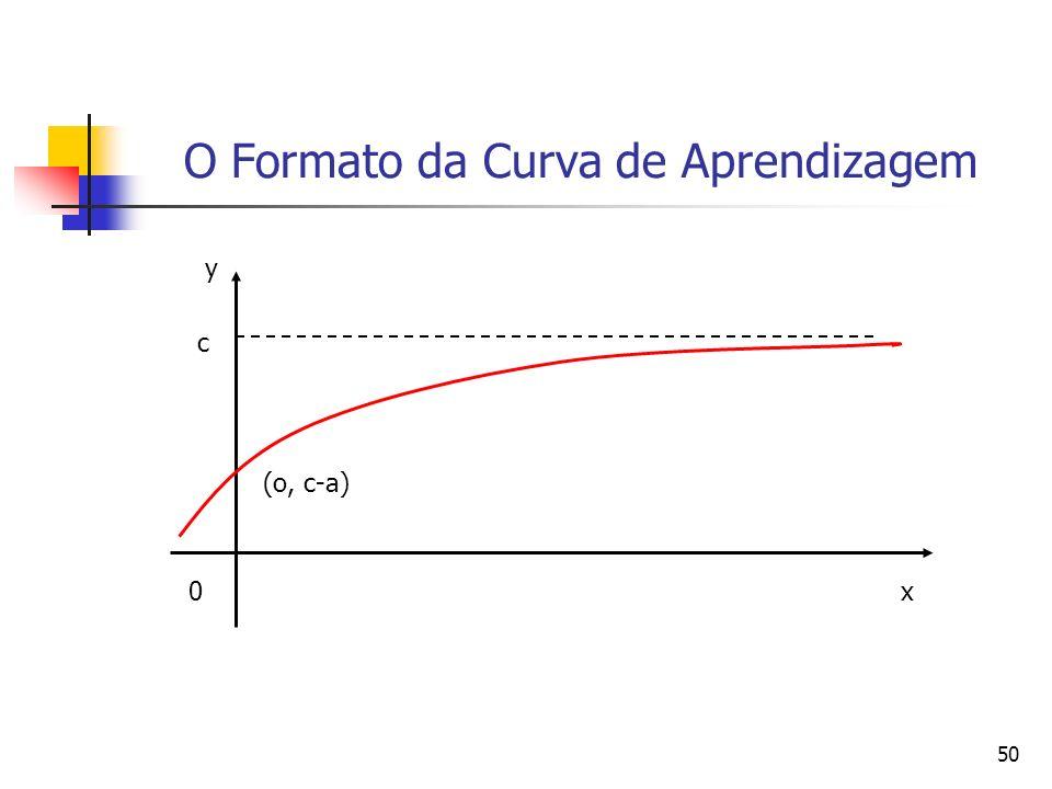 50 O Formato da Curva de Aprendizagem 0 c x (o, c-a) y