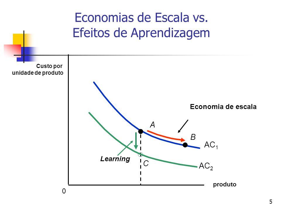 5 Economias de Escala vs. Efeitos de Aprendizagem produto Custo por unidade de produto Economia de escala AC 1 B A AC 2 Learning C 0