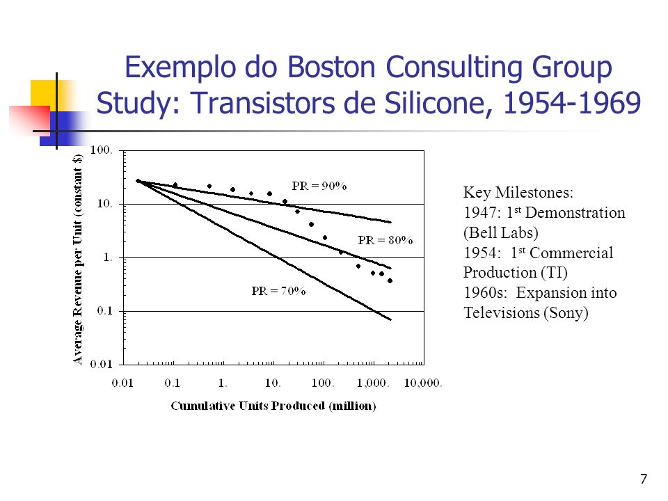 7 Exemplo do Boston Consulting Group Study: Transistors de Silicone, 1954-1969 Key Milestones: 1947: 1 st Demonstration (Bell Labs) 1954: 1 st Commerc