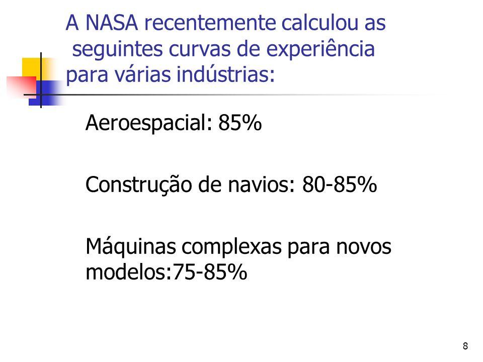 8 A NASA recentemente calculou as seguintes curvas de experiência para várias indústrias: Aeroespacial: 85% Construção de navios: 80-85% Máquinas comp