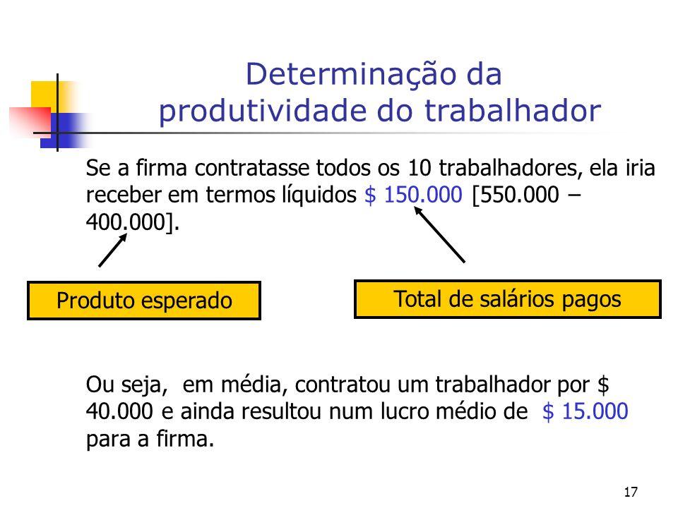 17 Determinação da produtividade do trabalhador Se a firma contratasse todos os 10 trabalhadores, ela iria receber em termos líquidos $ 150.000 [550.000 – 400.000].