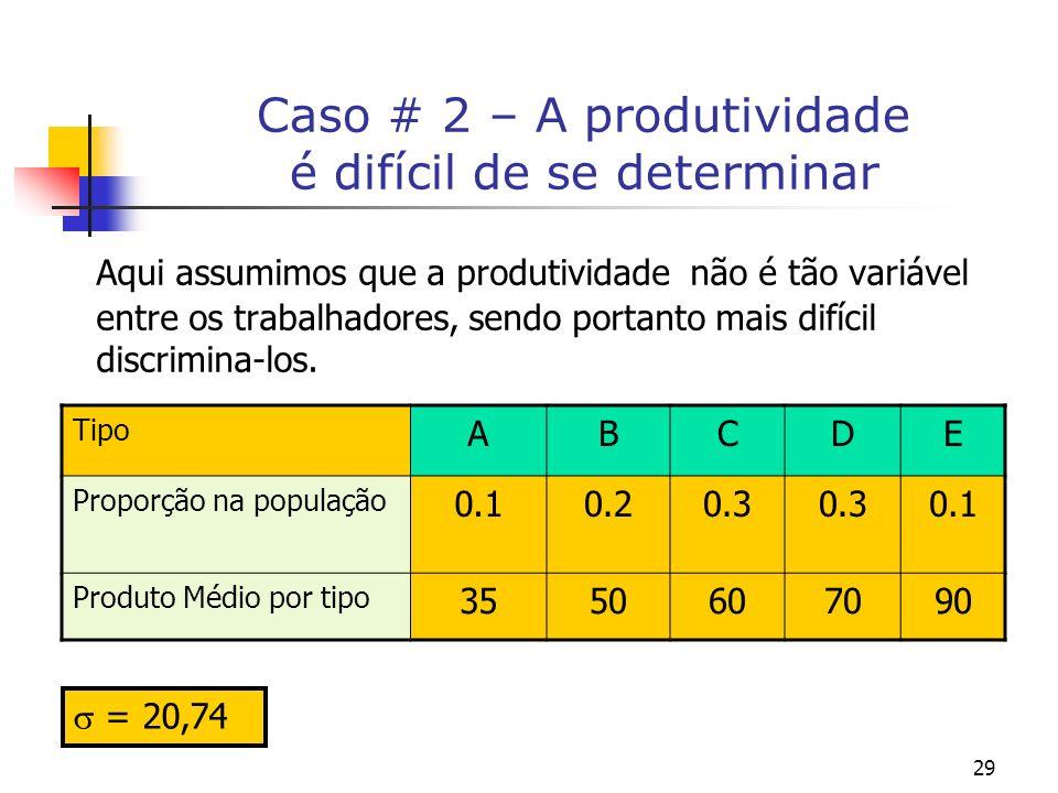 29 Caso # 2 – A produtividade é difícil de se determinar Aqui assumimos que a produtividade não é tão variável entre os trabalhadores, sendo portanto mais difícil discrimina-los.