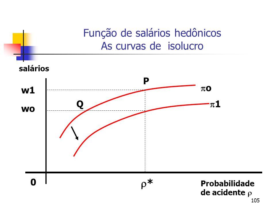 105 Função de salários hedônicos As curvas de isolucro 0 Probabilidade de acidente o 1 salários * w1 wo P Q