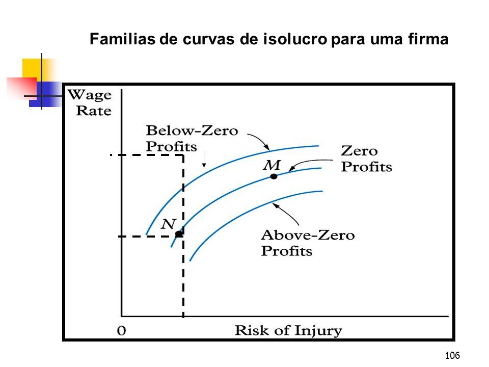 106 Familias de curvas de isolucro para uma firma