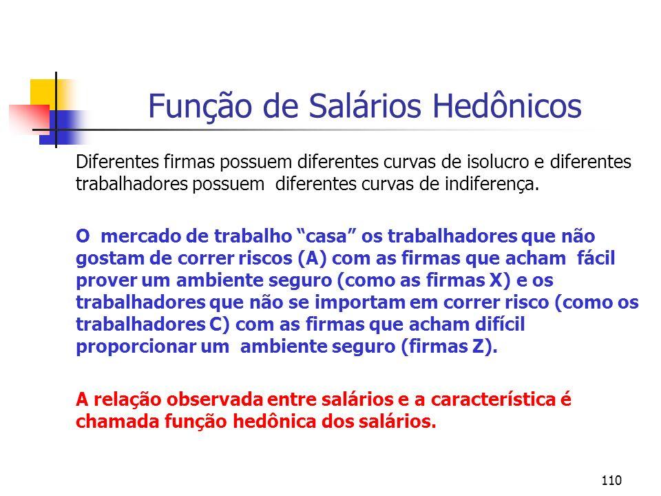 110 Função de Salários Hedônicos Diferentes firmas possuem diferentes curvas de isolucro e diferentes trabalhadores possuem diferentes curvas de indiferença.