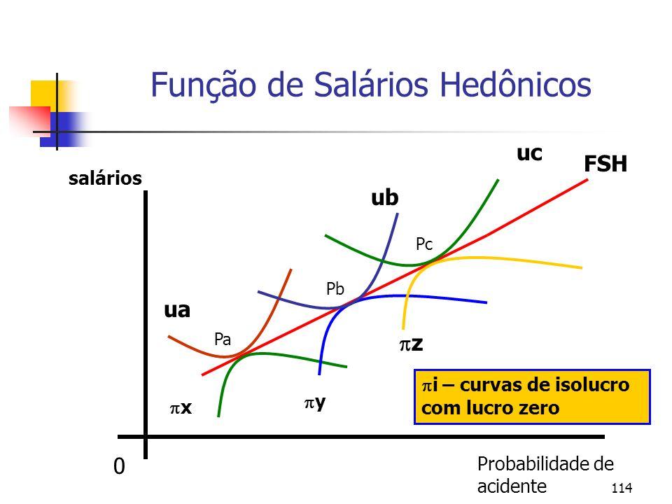 114 Função de Salários Hedônicos Probabilidade de acidente 0 salários x y z ua ub uc i – curvas de isolucro com lucro zero Pa Pb Pc FSH