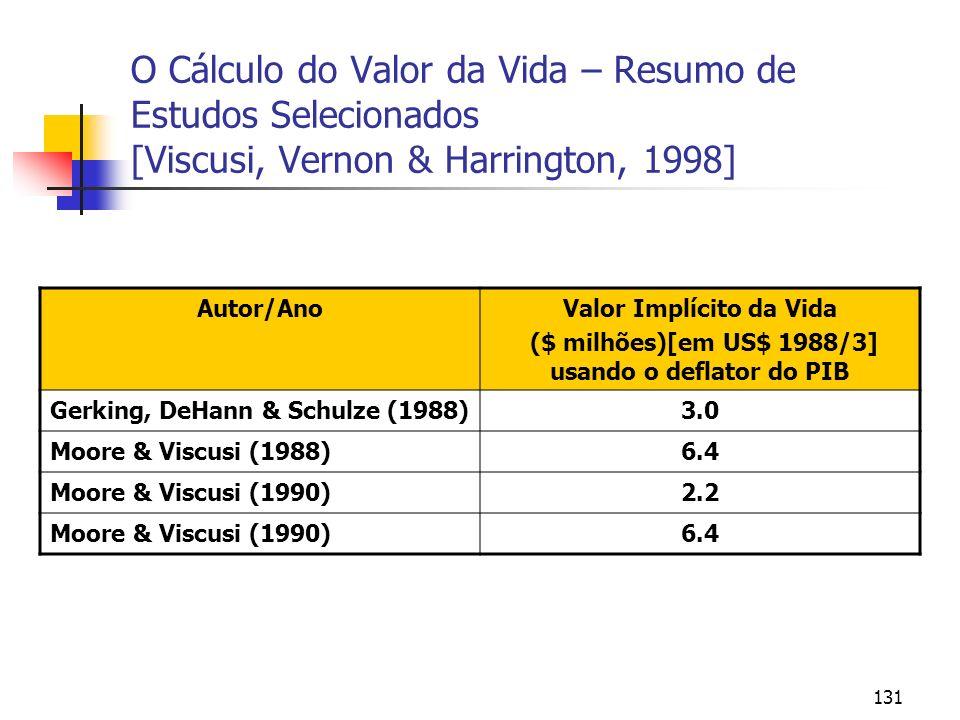 131 O Cálculo do Valor da Vida – Resumo de Estudos Selecionados [Viscusi, Vernon & Harrington, 1998] Autor/AnoValor Implícito da Vida ($ milhões)[em US$ 1988/3] usando o deflator do PIB Gerking, DeHann & Schulze (1988)3.0 Moore & Viscusi (1988)6.4 Moore & Viscusi (1990)2.2 Moore & Viscusi (1990)6.4