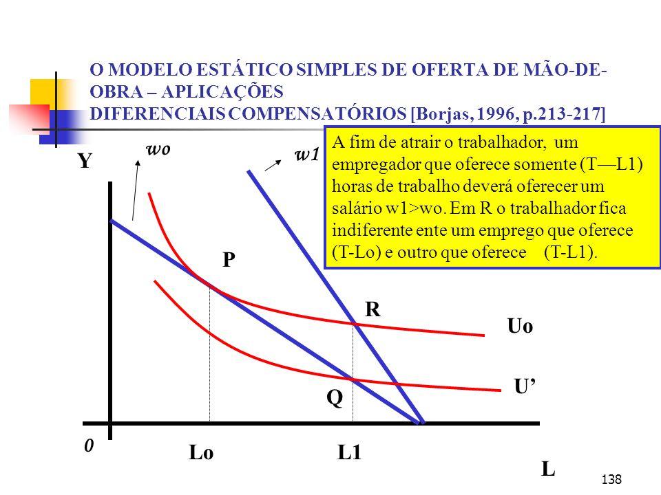 138 O MODELO ESTÁTICO SIMPLES DE OFERTA DE MÃO-DE- OBRA – APLICAÇÕES DIFERENCIAIS COMPENSATÓRIOS [Borjas, 1996, p.213-217] Y L LoL1 P R Q Uo U 0 wo w1 A fim de atrair o trabalhador, um empregador que oferece somente (TL1) horas de trabalho deverá oferecer um salário w1>wo.