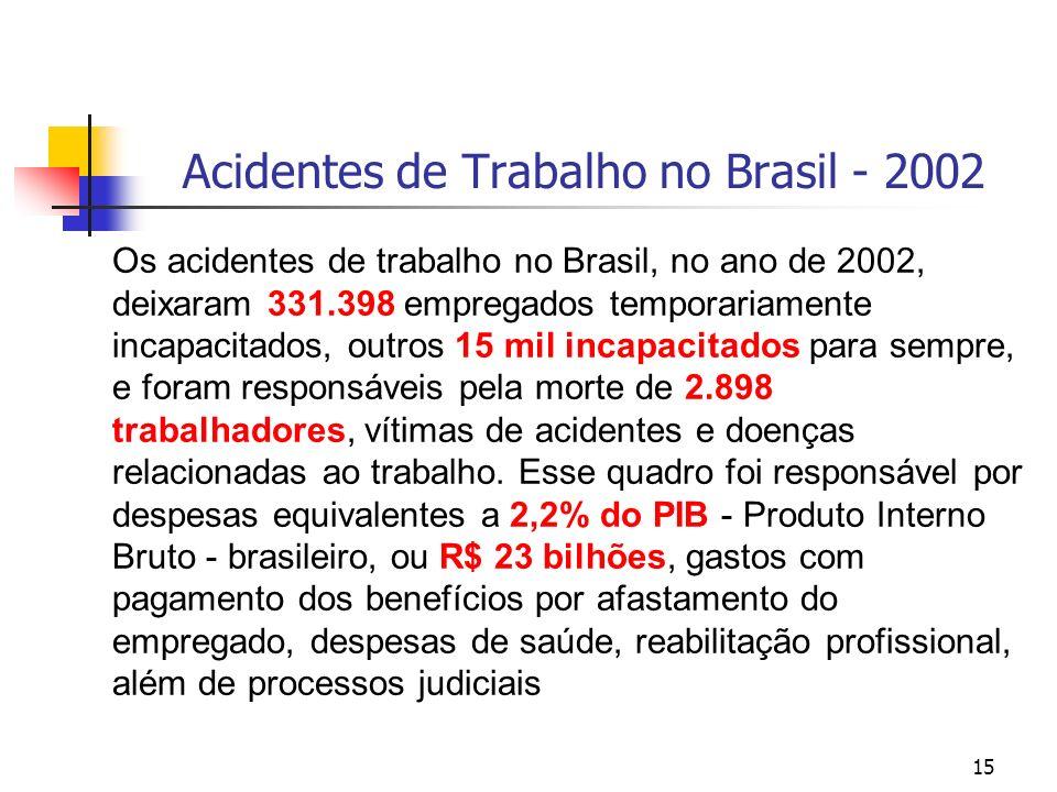 15 Acidentes de Trabalho no Brasil - 2002 Os acidentes de trabalho no Brasil, no ano de 2002, deixaram 331.398 empregados temporariamente incapacitados, outros 15 mil incapacitados para sempre, e foram responsáveis pela morte de 2.898 trabalhadores, vítimas de acidentes e doenças relacionadas ao trabalho.
