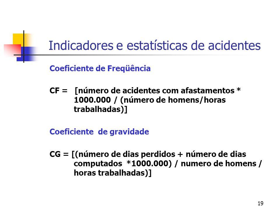 19 Indicadores e estatísticas de acidentes Coeficiente de Freqüência CF = [número de acidentes com afastamentos * 1000.000 / (número de homens/horas trabalhadas)] Coeficiente de gravidade CG = [(número de dias perdidos + número de dias computados *1000.000) / numero de homens / horas trabalhadas)]