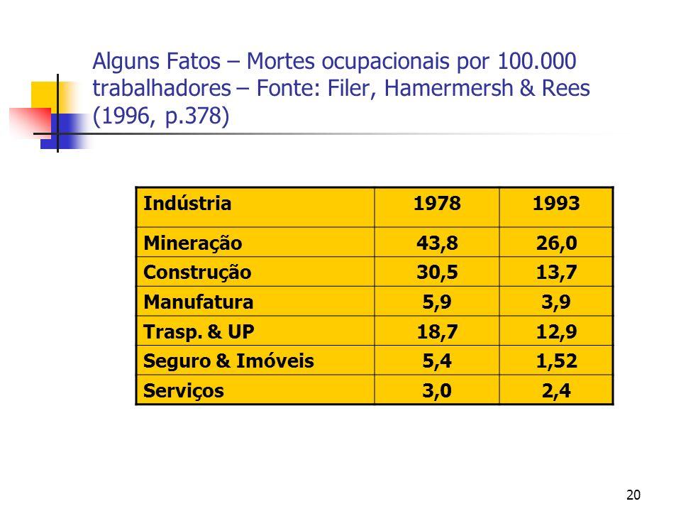 20 Alguns Fatos – Mortes ocupacionais por 100.000 trabalhadores – Fonte: Filer, Hamermersh & Rees (1996, p.378) Indústria19781993 Mineração43,826,0 Construção30,513,7 Manufatura5,93,9 Trasp.