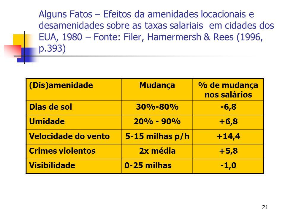 21 Alguns Fatos – Efeitos da amenidades locacionais e desamenidades sobre as taxas salariais em cidades dos EUA, 1980 – Fonte: Filer, Hamermersh & Rees (1996, p.393) (Dis)amenidadeMudança% de mudança nos salários Dias de sol30%-80%-6,8 Umidade20% - 90%+6,8 Velocidade do vento5-15 milhas p/h+14,4 Crimes violentos2x média+5,8 Visibilidade0-25 milhas-1,0