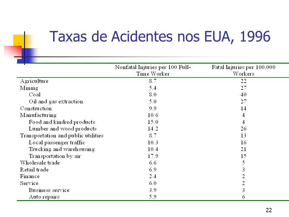 22 Taxas de Acidentes nos EUA, 1996