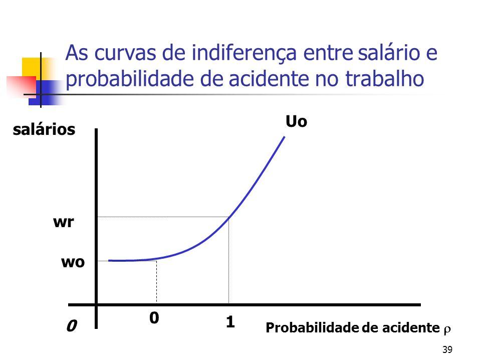39 As curvas de indiferença entre salário e probabilidade de acidente no trabalho Probabilidade de acidente 0 salários Uo 1 0 wo wr