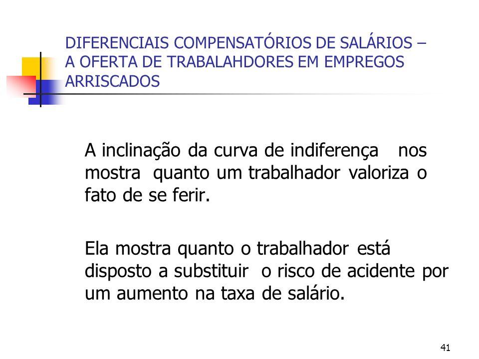 41 DIFERENCIAIS COMPENSATÓRIOS DE SALÁRIOS – A OFERTA DE TRABALAHDORES EM EMPREGOS ARRISCADOS A inclinação da curva de indiferença nos mostra quanto um trabalhador valoriza o fato de se ferir.