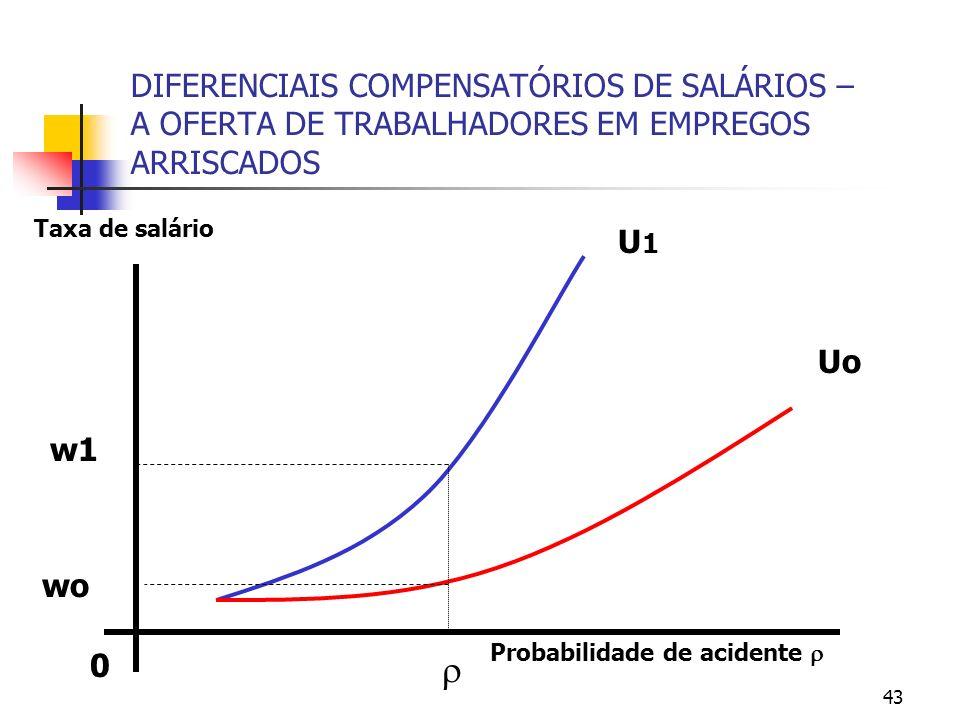 43 DIFERENCIAIS COMPENSATÓRIOS DE SALÁRIOS – A OFERTA DE TRABALHADORES EM EMPREGOS ARRISCADOS 0 Probabilidade de acidente Taxa de salário Uo U1U1 w1 wo