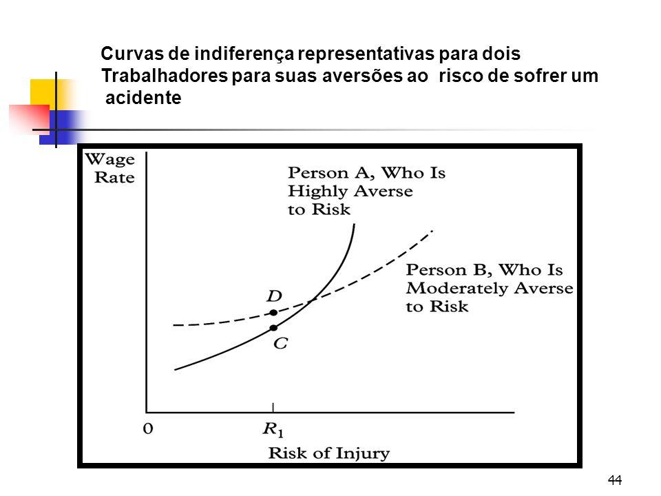 44 Curvas de indiferença representativas para dois Trabalhadores para suas aversões ao risco de sofrer um acidente