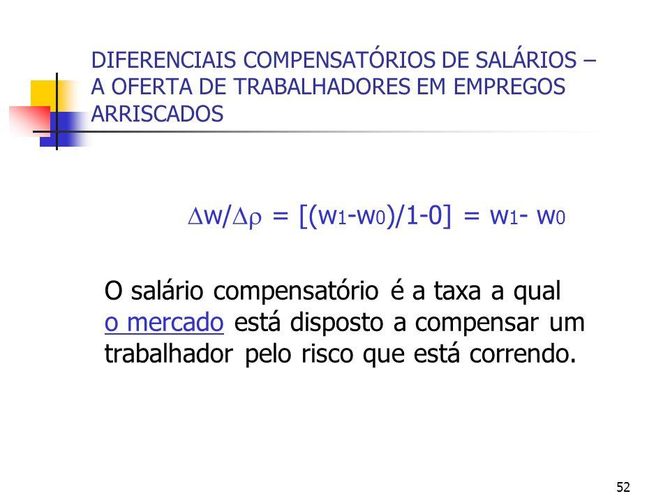52 DIFERENCIAIS COMPENSATÓRIOS DE SALÁRIOS – A OFERTA DE TRABALHADORES EM EMPREGOS ARRISCADOS w/ = [(w 1 -w 0 )/1-0] = w 1 - w 0 O salário compensatório é a taxa a qual o mercado está disposto a compensar um trabalhador pelo risco que está correndo.