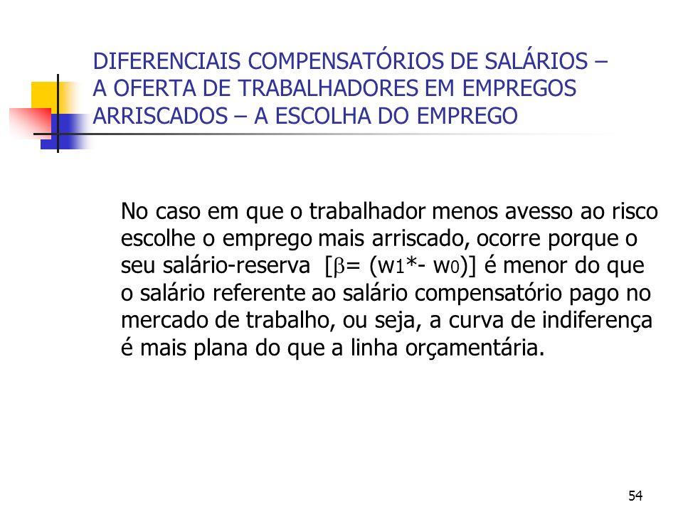 54 DIFERENCIAIS COMPENSATÓRIOS DE SALÁRIOS – A OFERTA DE TRABALHADORES EM EMPREGOS ARRISCADOS – A ESCOLHA DO EMPREGO No caso em que o trabalhador menos avesso ao risco escolhe o emprego mais arriscado, ocorre porque o seu salário-reserva [ = (w 1 *- w 0 )] é menor do que o salário referente ao salário compensatório pago no mercado de trabalho, ou seja, a curva de indiferença é mais plana do que a linha orçamentária.