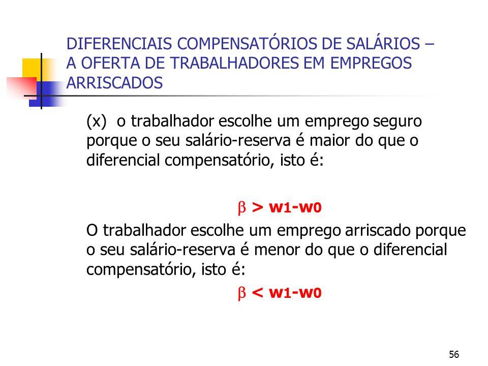 56 DIFERENCIAIS COMPENSATÓRIOS DE SALÁRIOS – A OFERTA DE TRABALHADORES EM EMPREGOS ARRISCADOS (x) o trabalhador escolhe um emprego seguro porque o seu salário-reserva é maior do que o diferencial compensatório, isto é: > w 1 -w 0 O trabalhador escolhe um emprego arriscado porque o seu salário-reserva é menor do que o diferencial compensatório, isto é: < w 1 -w 0