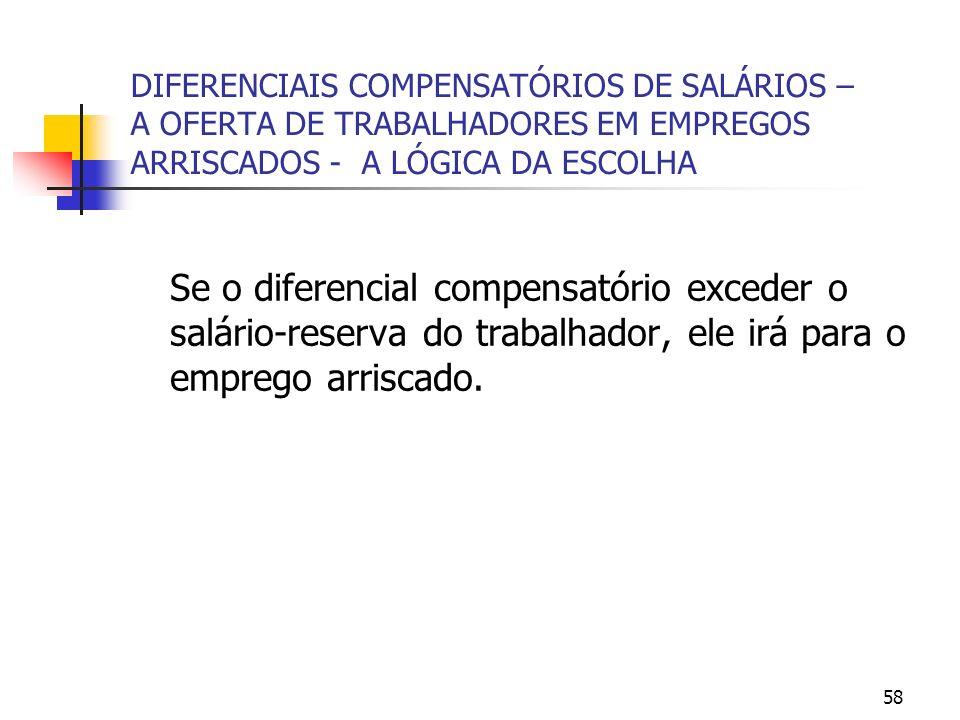 58 DIFERENCIAIS COMPENSATÓRIOS DE SALÁRIOS – A OFERTA DE TRABALHADORES EM EMPREGOS ARRISCADOS - A LÓGICA DA ESCOLHA Se o diferencial compensatório exceder o salário-reserva do trabalhador, ele irá para o emprego arriscado.