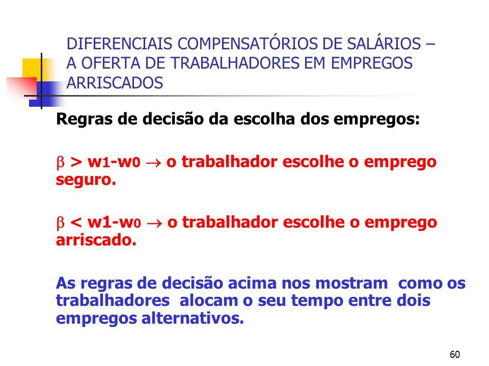 60 DIFERENCIAIS COMPENSATÓRIOS DE SALÁRIOS – A OFERTA DE TRABALHADORES EM EMPREGOS ARRISCADOS Regras de decisão da escolha dos empregos: > w 1 -w 0 o trabalhador escolhe o emprego seguro.