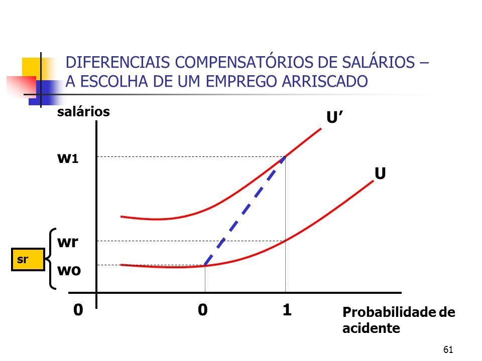 61 DIFERENCIAIS COMPENSATÓRIOS DE SALÁRIOS – A ESCOLHA DE UM EMPREGO ARRISCADO Probabilidade de acidente 0 salários U U 01 w1w1 wr wo sr