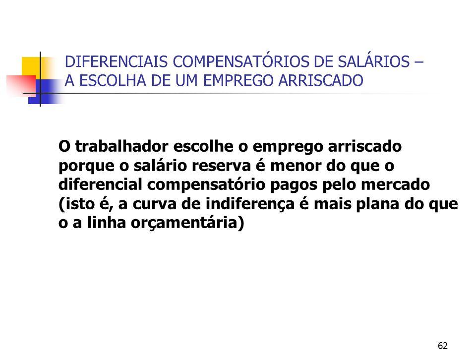 62 DIFERENCIAIS COMPENSATÓRIOS DE SALÁRIOS – A ESCOLHA DE UM EMPREGO ARRISCADO O trabalhador escolhe o emprego arriscado porque o salário reserva é menor do que o diferencial compensatório pagos pelo mercado (isto é, a curva de indiferença é mais plana do que o a linha orçamentária)